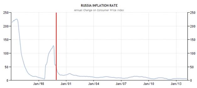 putin inflation
