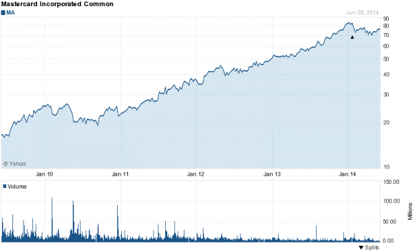 Chart forMastercard Incorporated (MA)