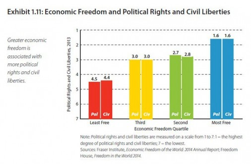 economic freedom and political rights and civil liberties